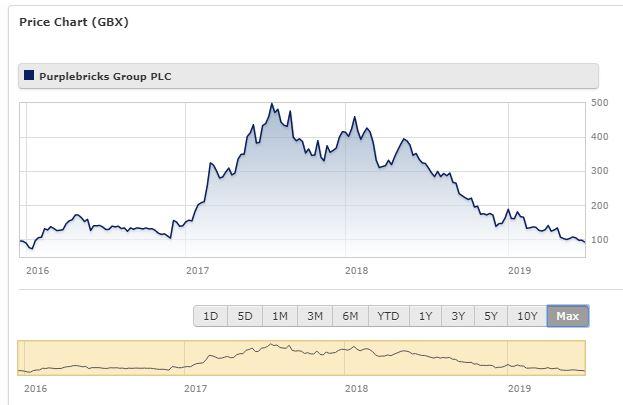 Purplebricks share price