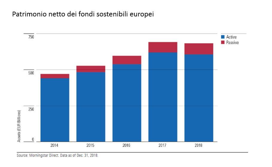Patrimonio netto dei fondi sostenibili nel 2018