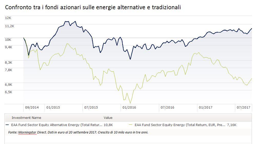 Confronto tra energie alternative e tradizionali