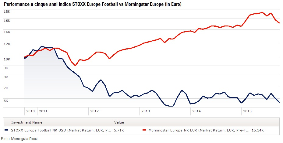 Performance indice STOXX Europe Football vs Morningstar Europe