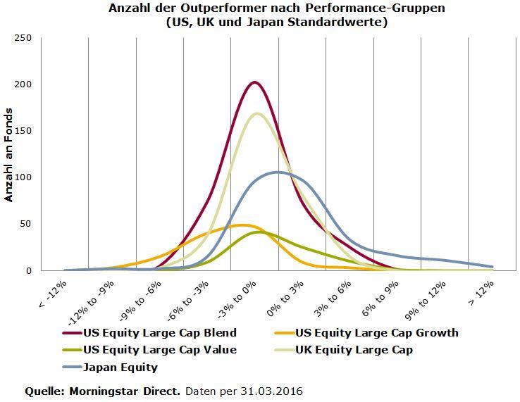Verteilung Outperformance Q1_Standardwerte