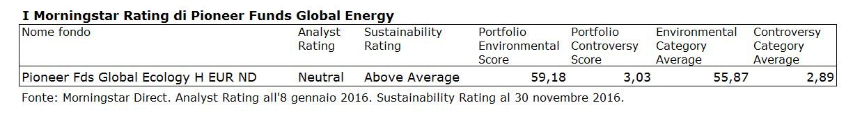 I Morningstar Rating di Pioneer Global Ecology
