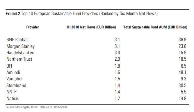 SGR europee al top per investimenti sostenibili
