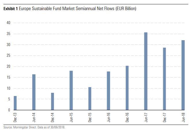 Flussi di investimento nei fondi sostenibili nel primo semestre 2018