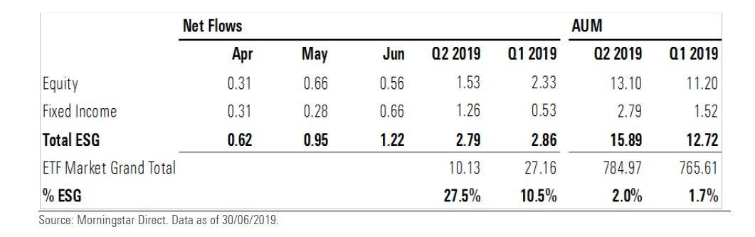 Flussi netti negli ETF ESG nel secondo trimestre in Europa