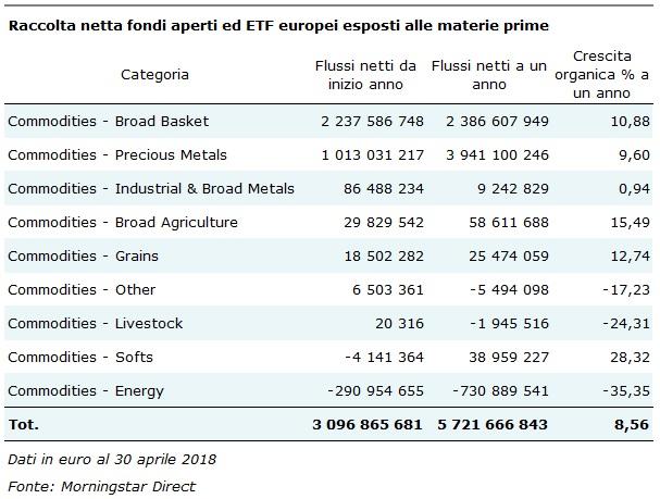 Flussi nei fondi esposti alle commodity