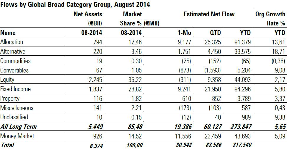 Flussi netti nei fondi europei - agosto 2014