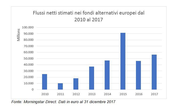 Flussi nei fondi alternativi dal 2010 al 2017