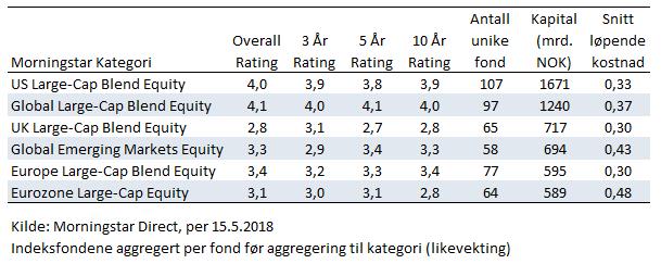 Morningstar Rating i breddekategorier