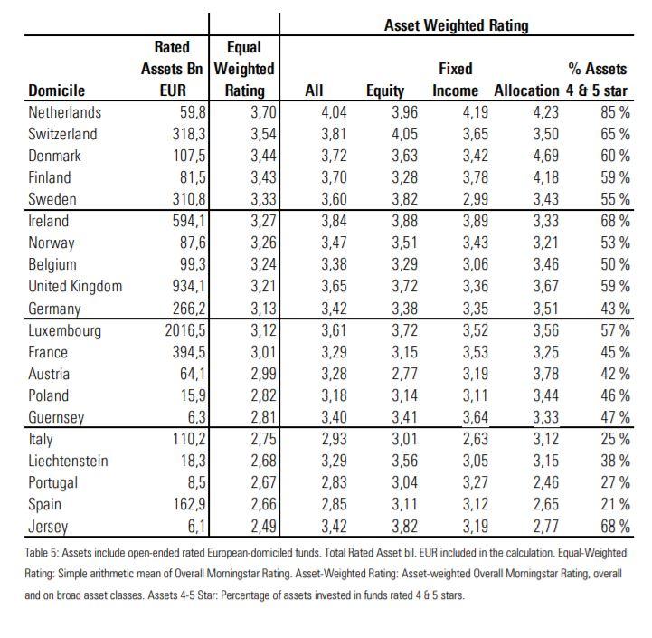 Star Rating per Paesi