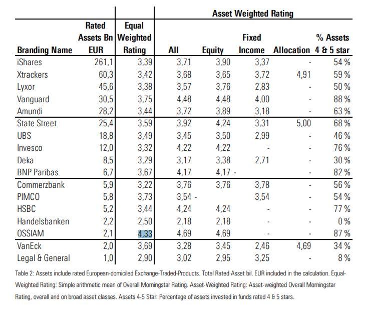 Morningstar Star Rating per gli ETF