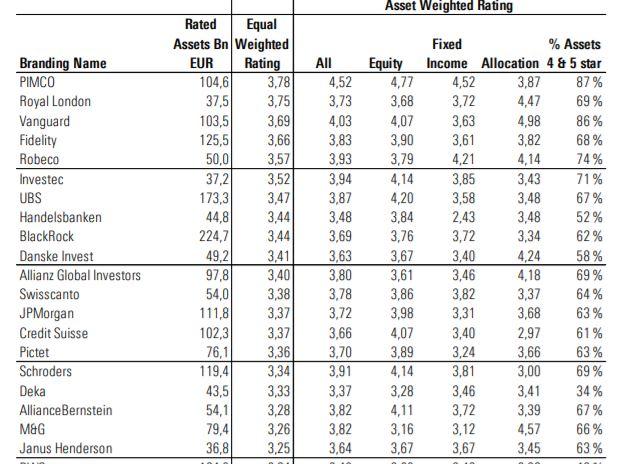 Migliori SGR in Europa per Star Rating