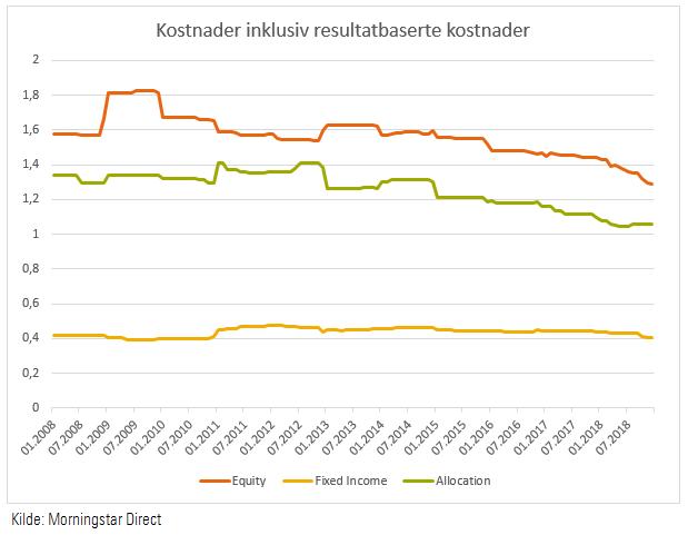 Historiske representative kostnader for norske fond