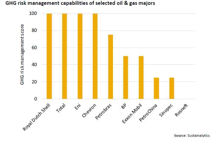 Gestione del rischio emissioni di gas serra