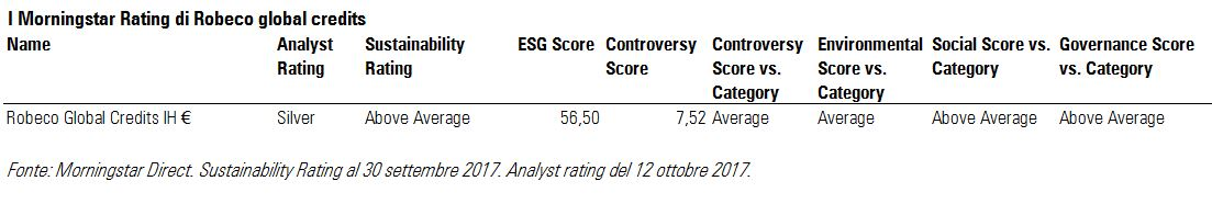 I Morningstar Rating di Robeco global credits