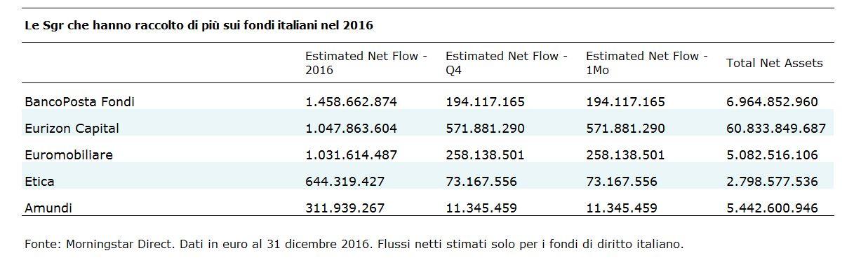 Le SGR che hanno raccolto di più nel 2016