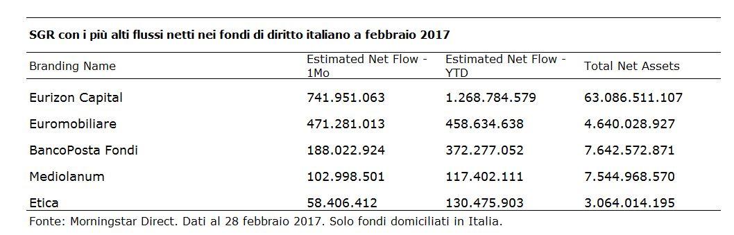 SGR con i più alti flussi netti sui fondi italiani febbraio 2017