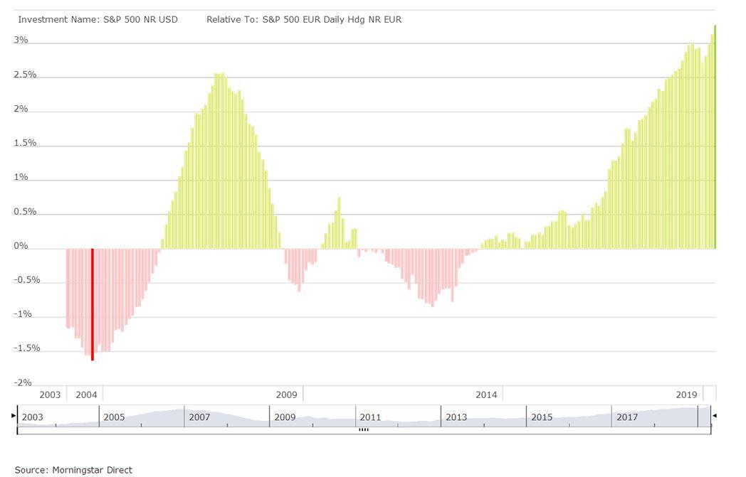 Differenziale di rendimento tra l'indice S&P500 in dollari e la versione Euro hedged (1 anno rolling)
