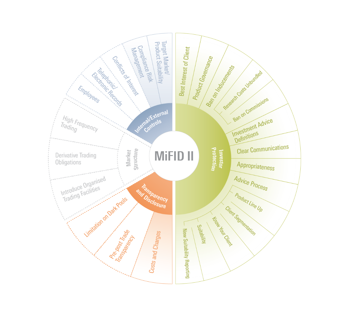 La ruota di MIFID II secondo Morningstar