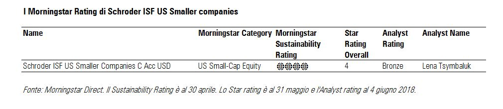 I Morningstar Rating di Schroder ISF US small cap