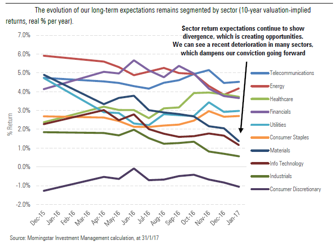 The evolution of our long-term expectations remains segmented by sector