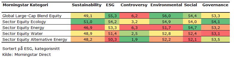 ESG vurderinger av utvalgte sektorfond