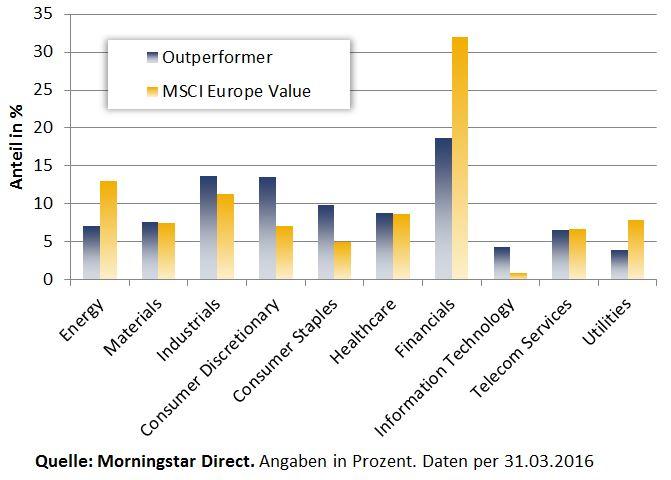 Sektorgewichtung Outperformer vs MSCI E Value