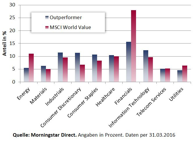 Sektorgewichtung Outperformer vs MSCI W Value