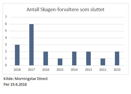 Skagens forvalteravganger siden 2010