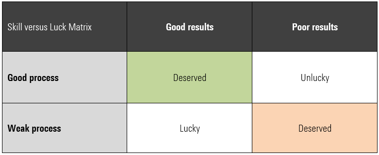Skill versus Luck Matrix