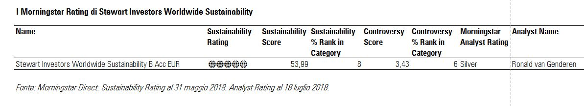 I Morningstar Rating di Stewart Investors Worldwide
