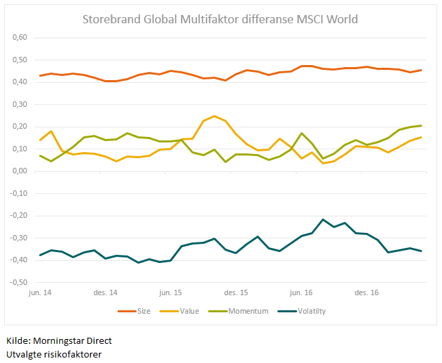 Storebrand Global Multifaktor Morningstar Faktorer