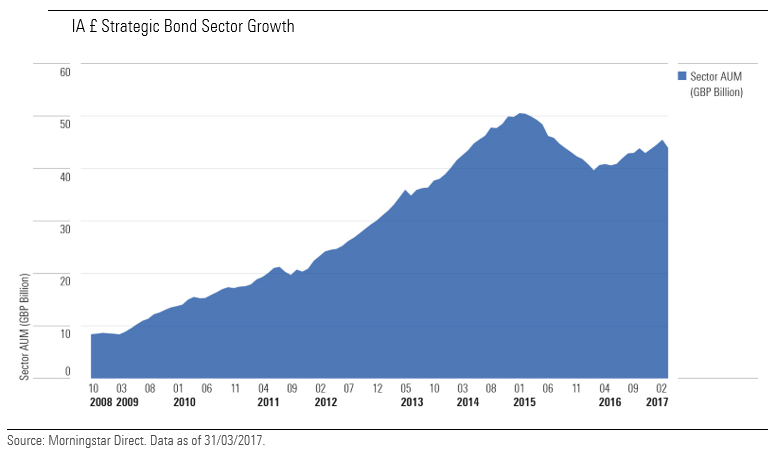 How the strategic bond fund sector has grown