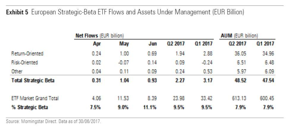 Strategic Beta ETF nel secondo trimestre 2017