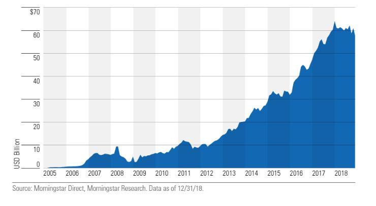 Crescita del patrimonio degli ETF Strategic Beta in Europa