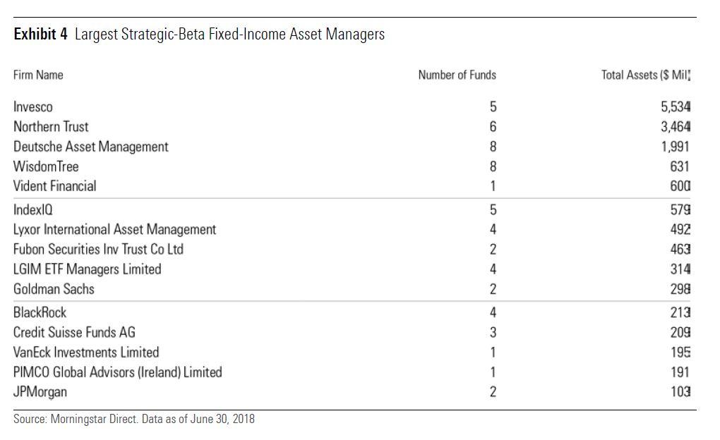 Più importanti emittenti di ETF Strategic beta obbligazionari