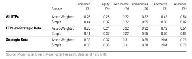 Costi degli ETF Strategic Beta in Europa