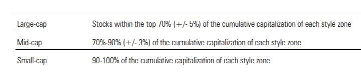 Limiti dimensionali della Style box azionaria