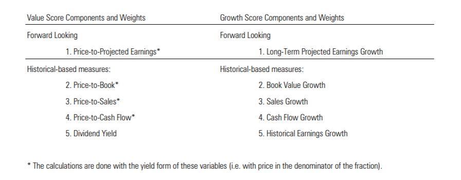 I dieci fattori di stile della Style box azionaria