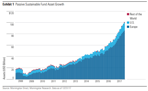 Bærekraftige indeksfond globalt