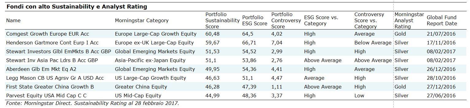 Fondi con alto Sustainability e Analyst Rating Morningstar