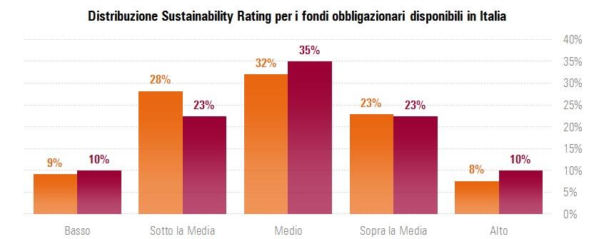 Distribuzione Sustainability Rating per i fondi obbligazionari