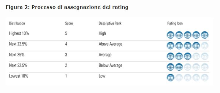 Processo di assegnazione del Morningstar Sustainability Rating