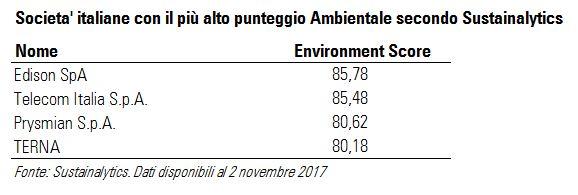 Le società italiane con il più alto punteggio Ambientale secondo Sustainalytics