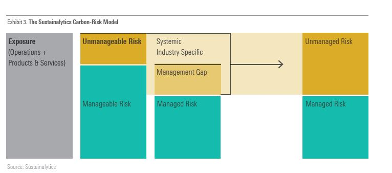 Sustainalytics Carbon risk model