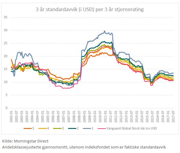Volatilitet i forhold itl Morningstar rating