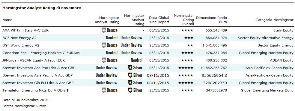 Morningstar Analyst Rating - novembre 2015