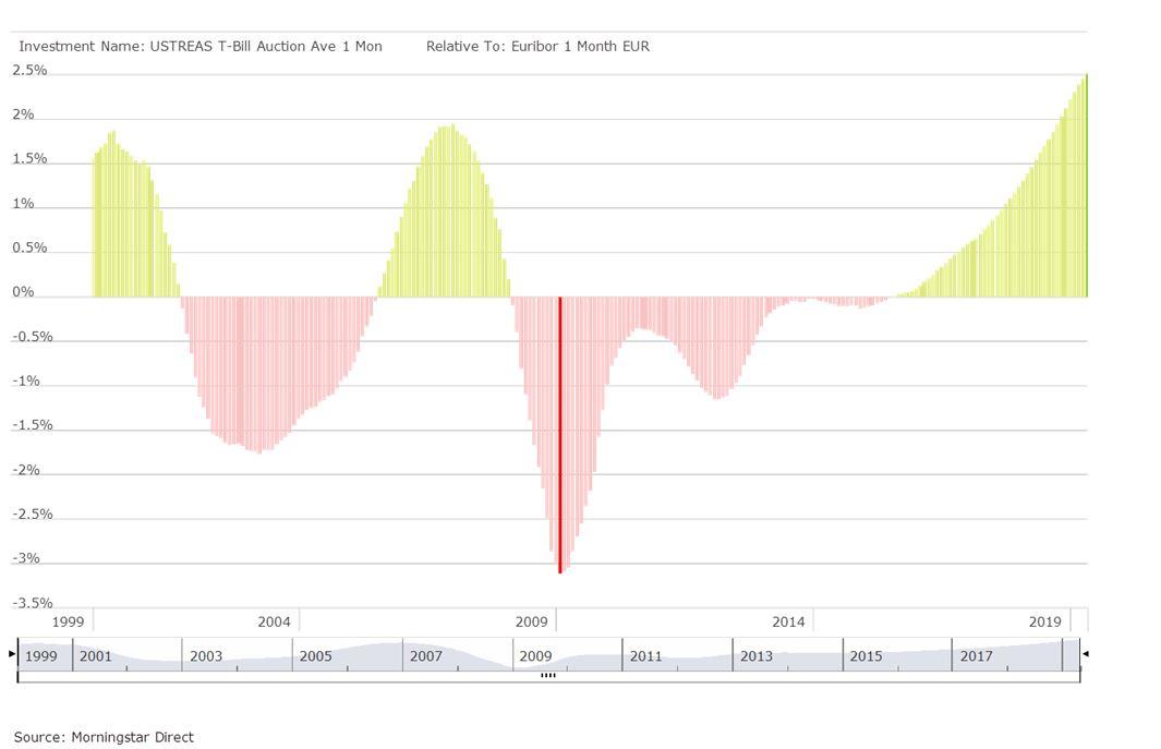 Differenziale di rendimento del T-Bill 1 mese in rapporto all'Euribor 1 mese (1 anno rolling)