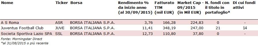 Società di calcio italiane nei portafogli dei fondi