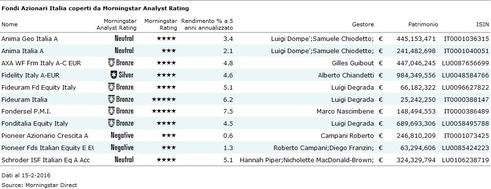Fondi Azionari Italia coperti da Analyst Rating